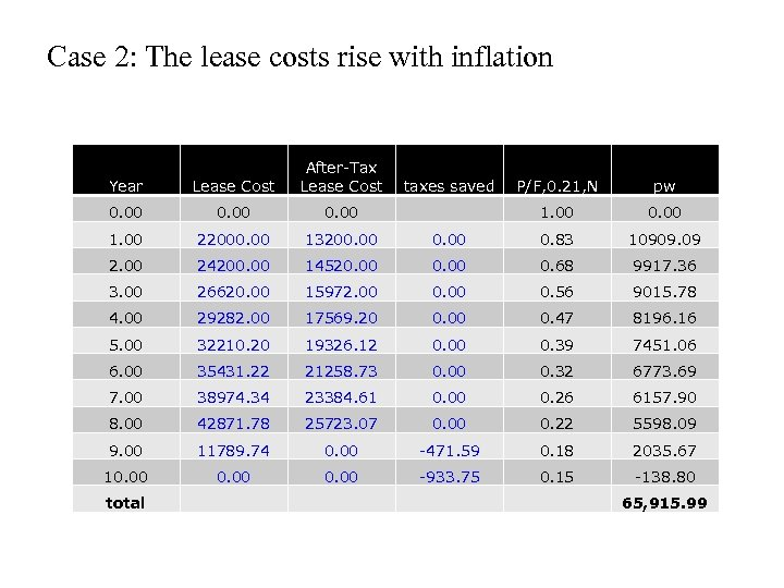 Case 2: The lease costs rise with inflation Year Lease Cost After-Tax Lease Cost