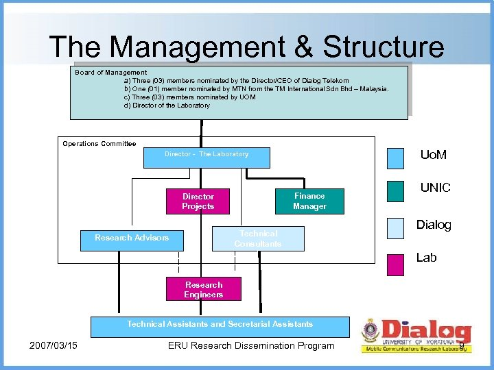 The Management & Structure Board of Management a) Three (03) members nominated by the