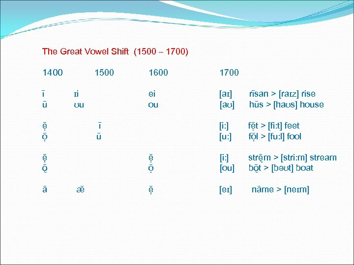 The Great Vowel Shift (1500 – 1700) 1400 ī ū 1500 rīsan > [raɪz]