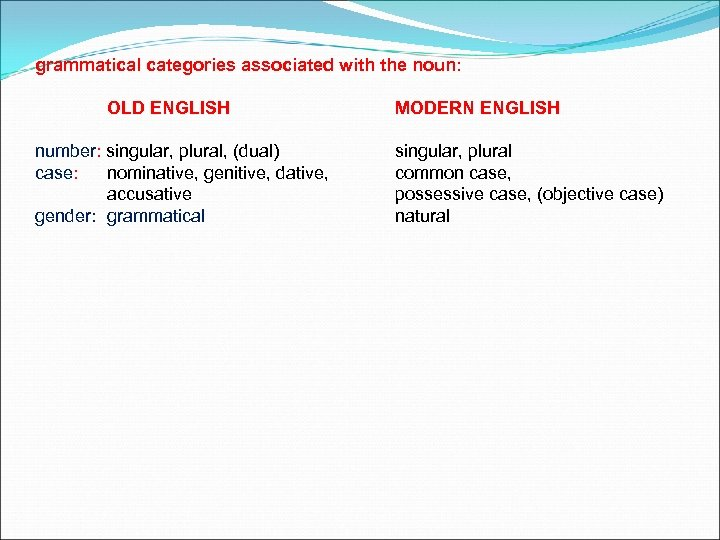 grammatical categories associated with the noun: OLD ENGLISH number: singular, plural, (dual) case: nominative,