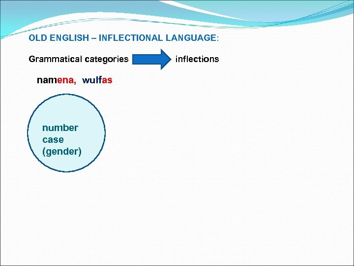 OLD ENGLISH – INFLECTIONAL LANGUAGE: Grammatical categories namena, wulfas number case (gender) inflections