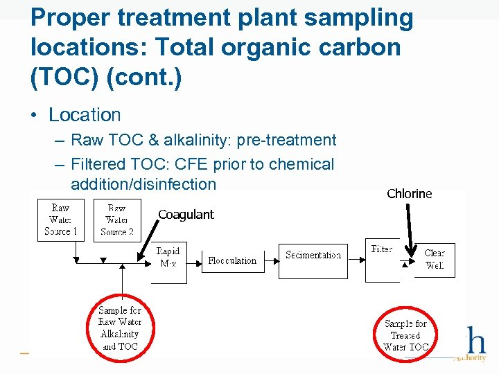 Proper treatment plant sampling locations: Total organic carbon (TOC) (cont. ) • Location –