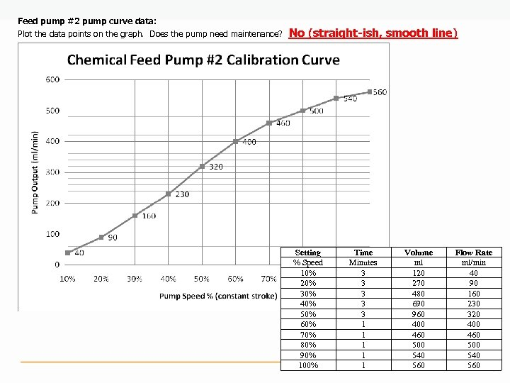Feed pump #2 pump curve data: Plot the data points on the graph. Does