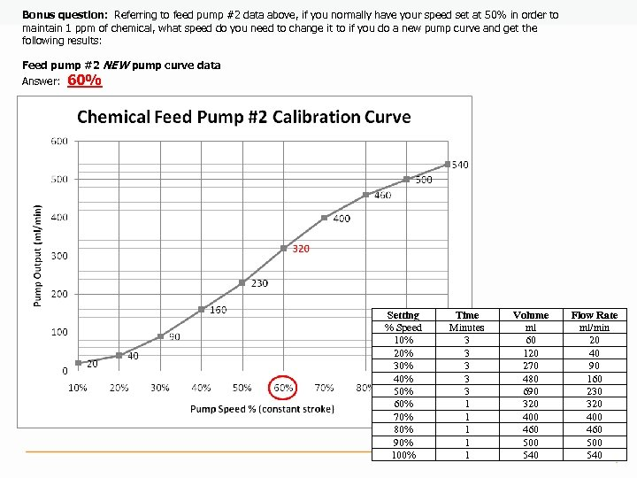 Bonus question: Referring to feed pump #2 data above, if you normally have your