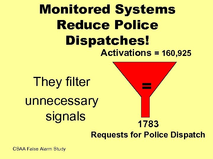 Monitored Systems Reduce Police Dispatches! Activations = 160, 925 They filter unnecessary signals =