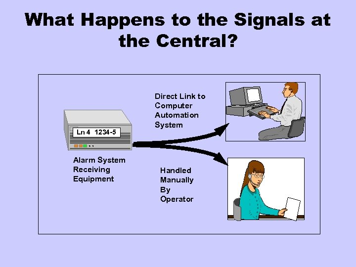 What Happens to the Signals at the Central? Ln 4 1234 -5 Alarm System