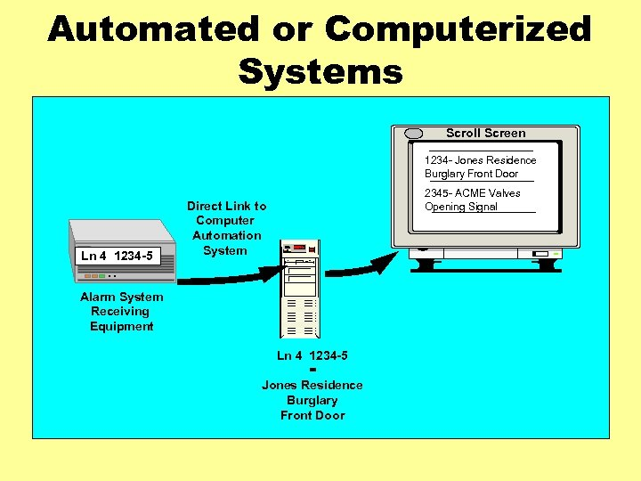 Automated or Computerized Systems Scroll Screen 1234 - Jones Residence Burglary Front Door Ln