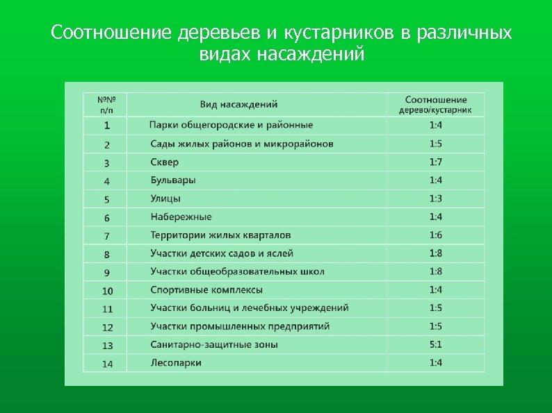 Соотношение деревьев и кустарников в различных видах насаждений