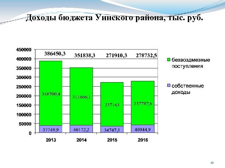 Доходы бюджета Уинского района, тыс. руб. 386450, 3 351838, 3 271910, 3 278732, 5