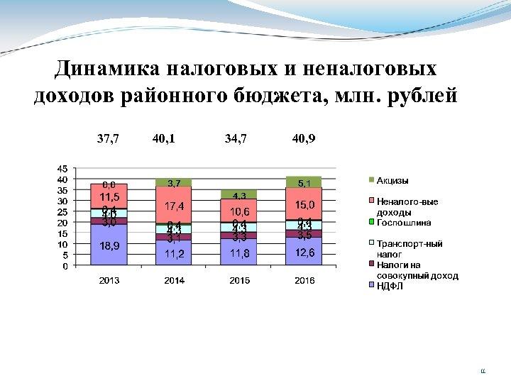 Динамика налоговых и неналоговых доходов районного бюджета, млн. рублей 37, 7 40, 1 34,