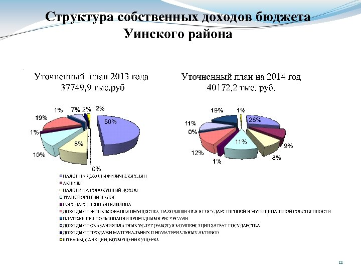Структура собственных доходов бюджета Уинского района 12