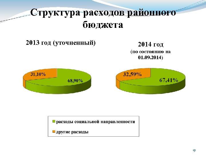 Структура расходов районного бюджета 2013 год (уточненный) 2014 год (по состоянию на 01. 09.