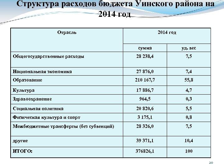 Структура расходов бюджета Уинского района на 2014 год Отрасль 2014 год сумма уд. вес