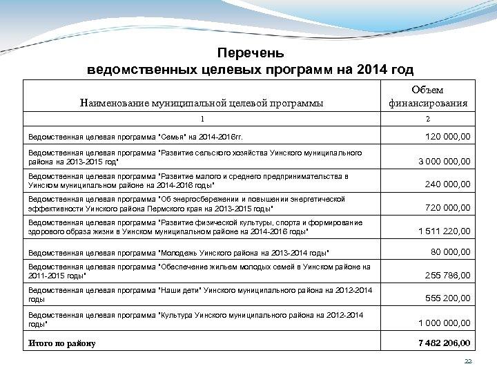 Перечень ведомственных целевых программ на 2014 год Наименование муниципальной целевой программы Объем финансирования 1