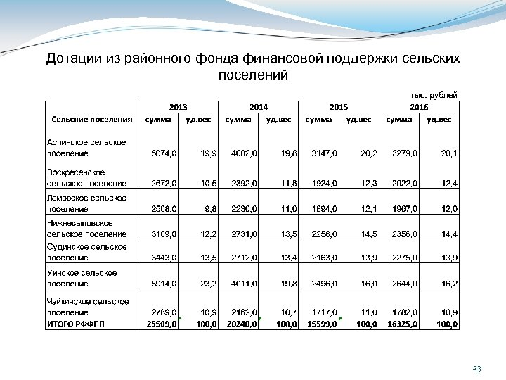 Дотации из районного фонда финансовой поддержки сельских поселений 23