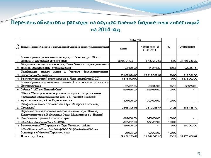 Перечень объектов и расходы на осуществление бюджетных инвестиций на 2014 год № Наименование объектов