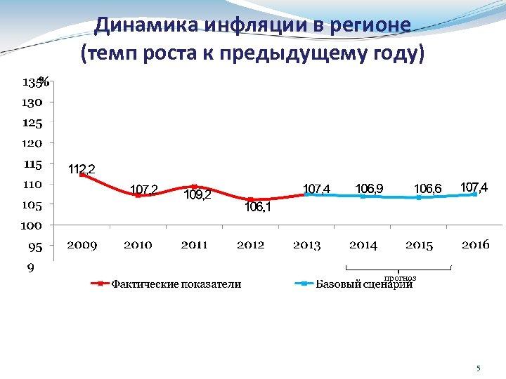 Динамика инфляции в регионе (темп роста к предыдущему году) прогноз 5