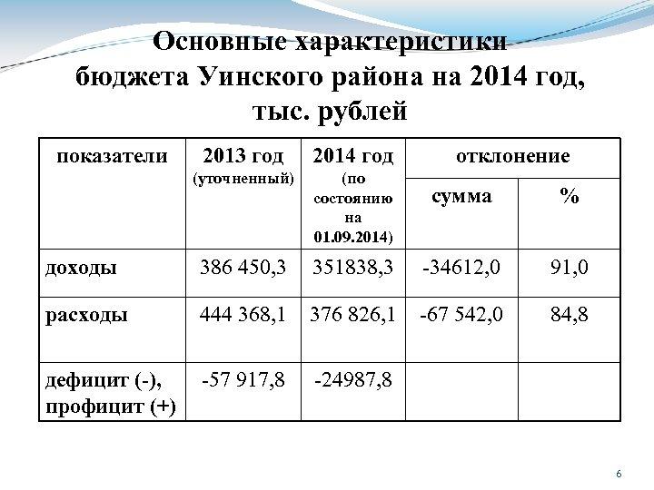 Основные характеристики бюджета Уинского района на 2014 год, тыс. рублей показатели 2013 год 2014