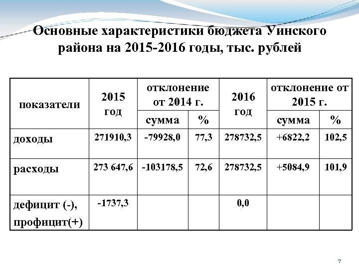 Основные характеристики бюджета Уинского района на 2015 -2016 годы, тыс. рублей показатели 2015 год