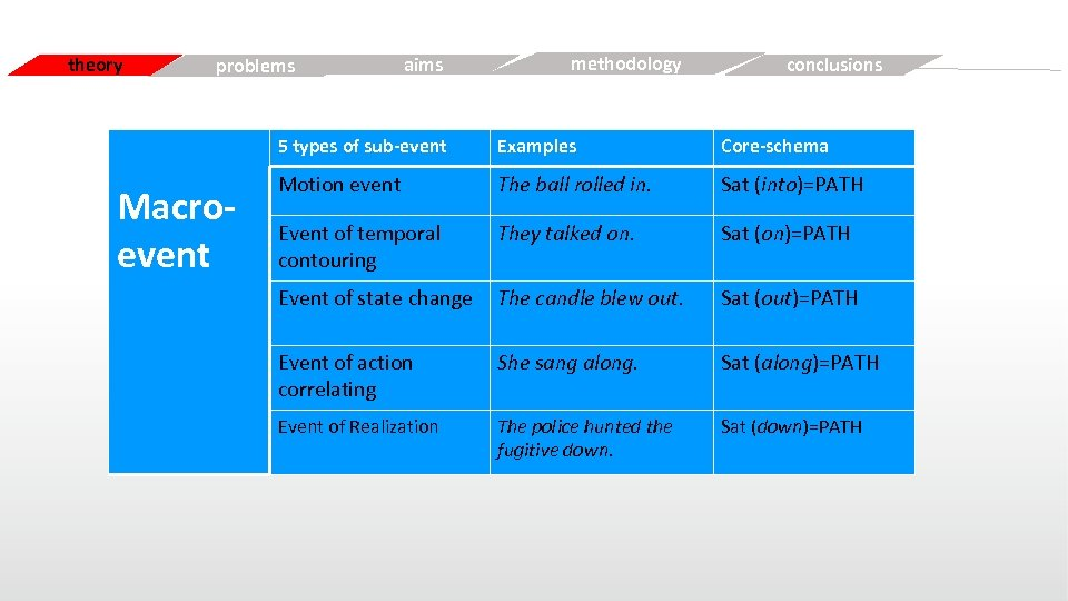 theory Simple problems aims Free methodology conclusions 5 types of sub-event Macroevent Examples Core-schema