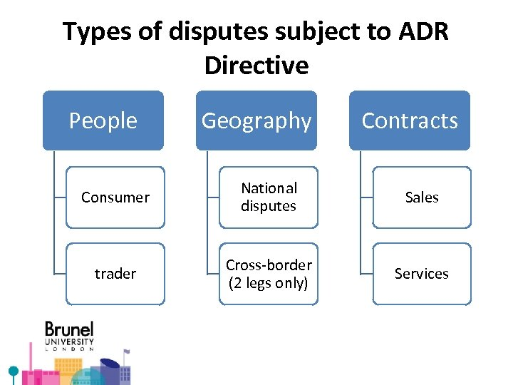 Types of disputes subject to ADR Directive People Geography Contracts Consumer National disputes Sales