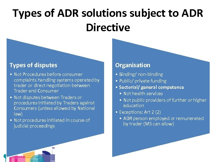 Types of ADR solutions subject to ADR Directive Types of disputes Organisation • Not