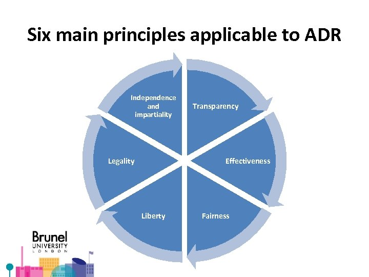 Six main principles applicable to ADR Independence and impartiality Legality Transparency Effectiveness Liberty Fairness