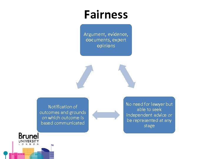 Fairness Argument, evidence, documents, expert opinions Notification of outcomes and grounds on which outcome