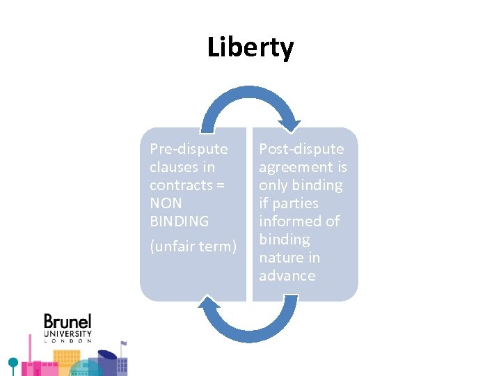 Liberty Pre-dispute clauses in contracts = NON BINDING (unfair term) Post-dispute agreement is only