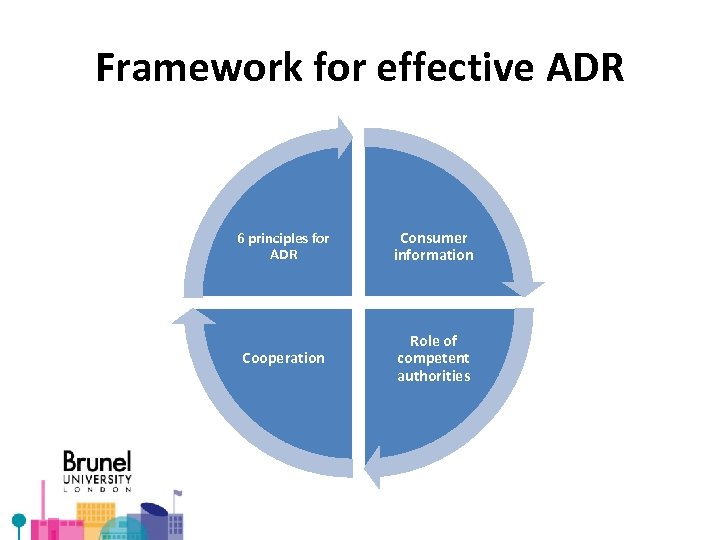 Framework for effective ADR 6 principles for ADR Consumer information Cooperation Role of competent
