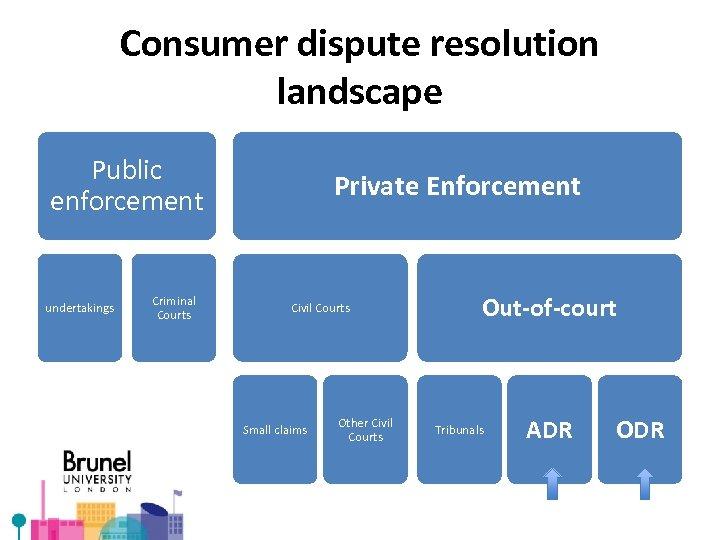Consumer dispute resolution landscape Public enforcement undertakings Criminal Courts Private Enforcement Civil Courts Small
