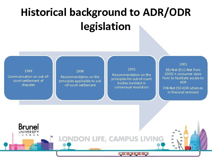 Historical background to ADR/ODR legislation 1998 Communication on out-ofcourt settlement of disputes Recommendation on