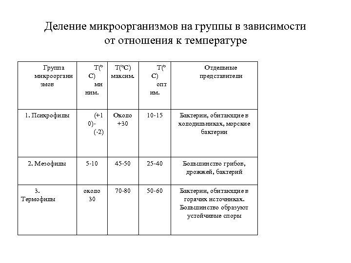 Деление микроорганизмов на группы в зависимости от отношения к температуре Группа микрооргани змов Т(°