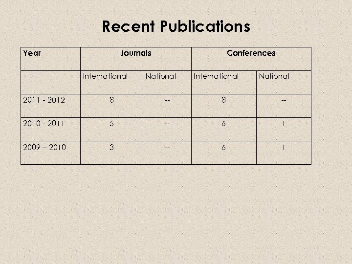 Recent Publications Year Journals International Conferences National International National 2011 - 2012 8 --