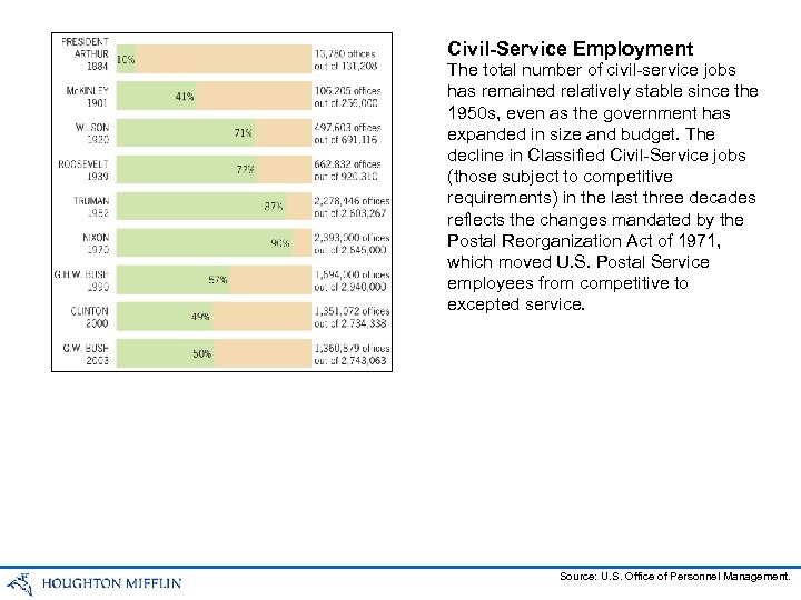 Civil-Service Employment The total number of civil-service jobs has remained relatively stable since the