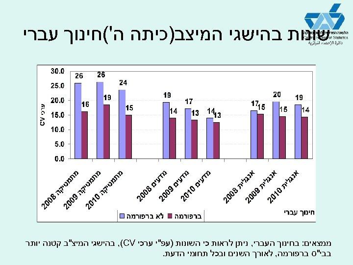 שונות בהישגי המיצב)כיתה ה'(חינוך עברי ממצאים: בחינוך העברי, ניתן לראות כי השונות )עפ