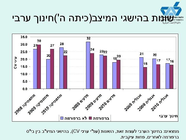 שונות בהישגי המיצב)כיתה ה'(חינוך ערבי ממצאים: בחינוך הערבי לעומת זאת, השונות )עפ