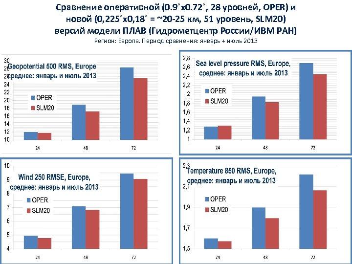 Сравнение оперативной (0. 9˚х0. 72˚, 28 уровней, OPER) и новой (0, 225˚х0, 18˚ =