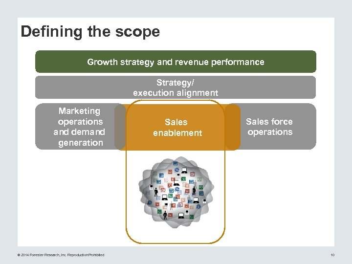 Defining the scope Growth strategy and revenue performance Strategy/ execution alignment Marketing operations and