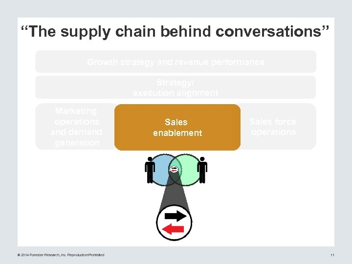 """The supply chain behind conversations"" Growth strategy and revenue performance Strategy/ execution alignment Marketing"