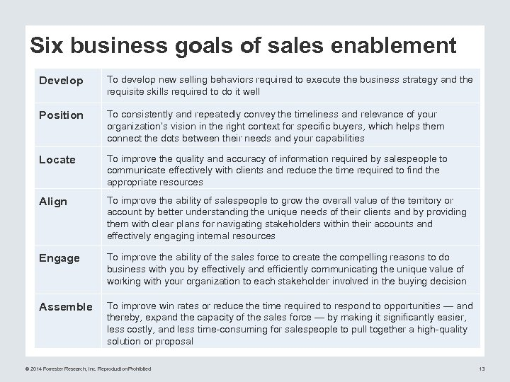 Six business goals of sales enablement Develop To develop new selling behaviors required to