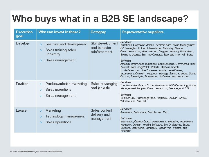 Who buys what in a B 2 B SE landscape? Execution goal Who can