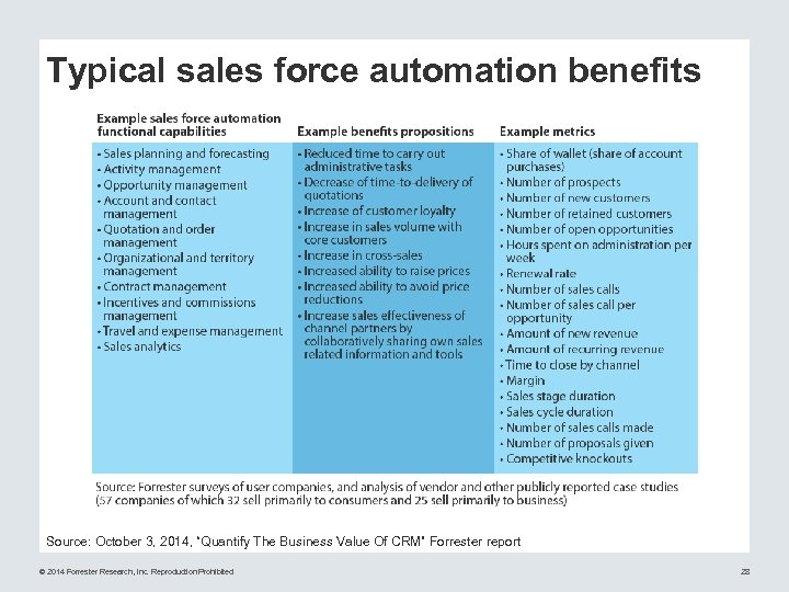 "Typical sales force automation benefits Source: October 3, 2014, ""Quantify The Business Value Of"
