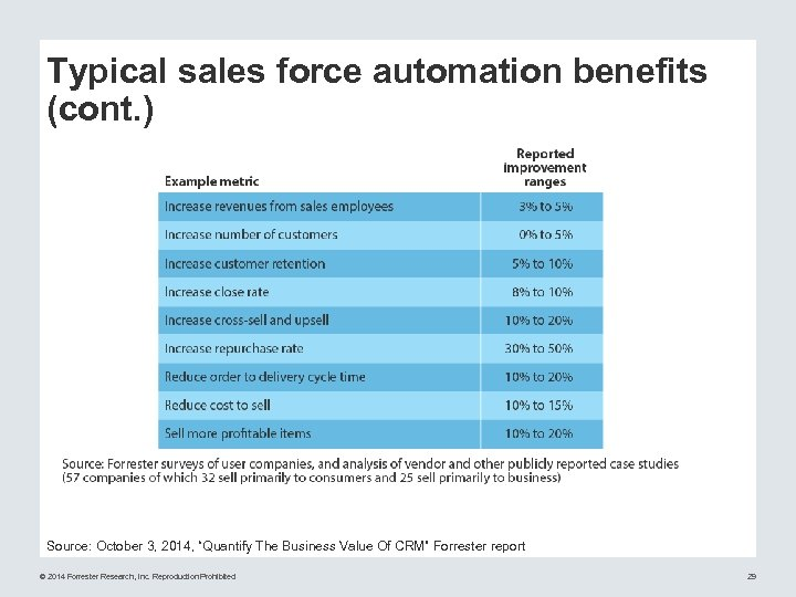 "Typical sales force automation benefits (cont. ) Source: October 3, 2014, ""Quantify The Business"