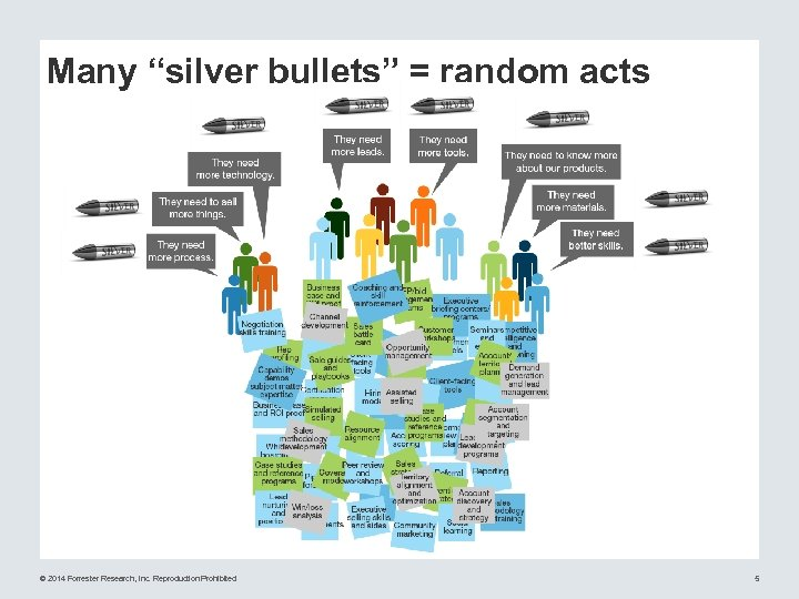 "Many ""silver bullets"" = random acts © 2014 Forrester Research, Inc. Reproduction Prohibited 5"