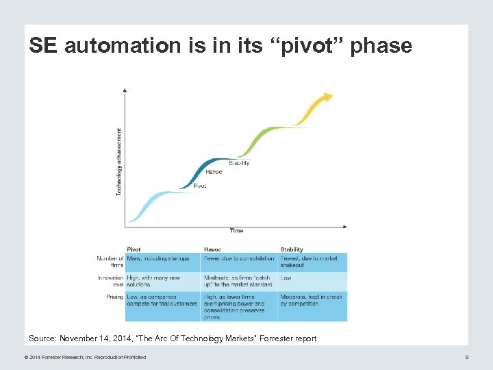 "SE automation is in its ""pivot"" phase Source: November 14, 2014, ""The Arc Of"
