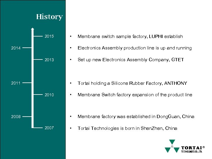 History 2011 2010 2008 2007 Electronics Assembly production line is up and running •