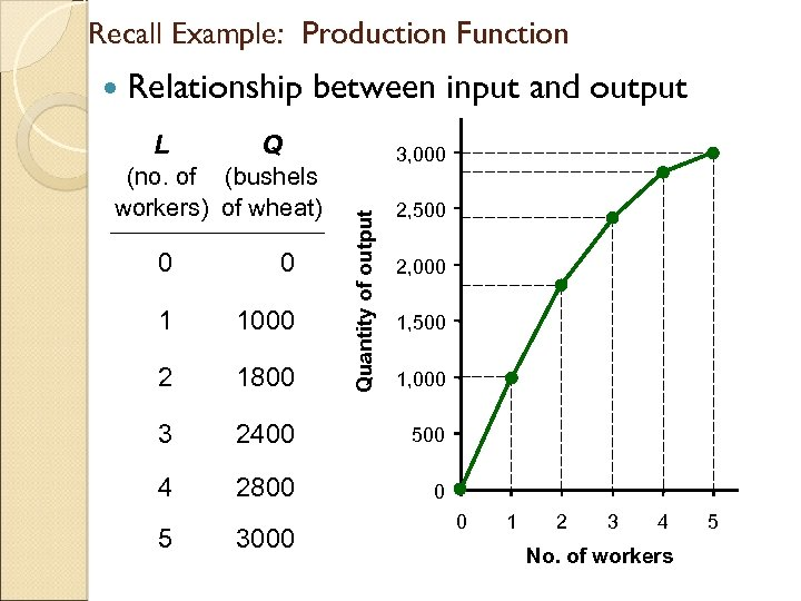 Recall Example: Production Function Relationship Q (no. of (bushels workers) of wheat) 3, 000