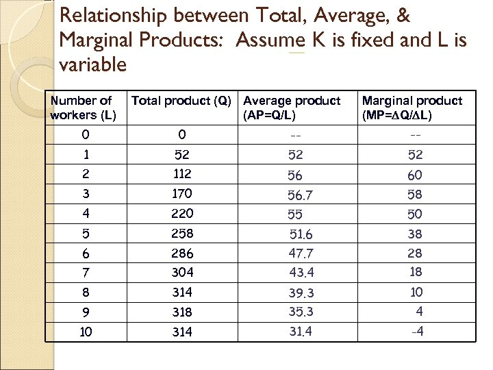 Relationship between Total, Average, & Marginal Products: Assume K is fixed and L is