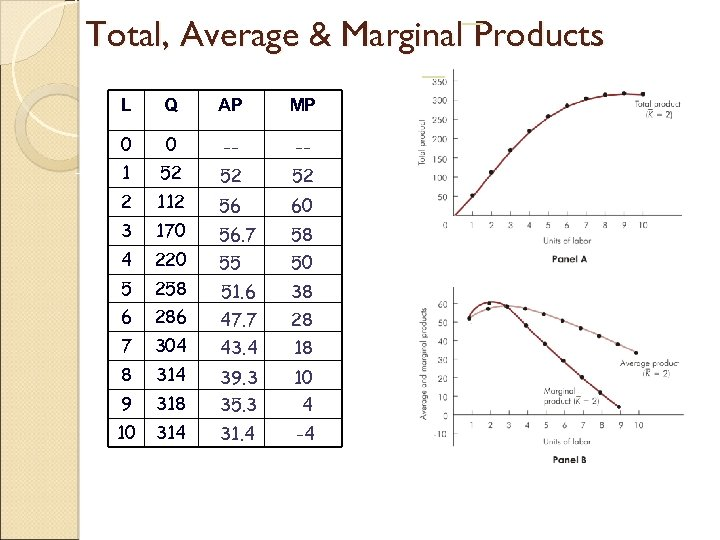Total, Average & Marginal Products L Q AP MP 0 0 -- -- 1